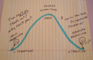 Bell Curve: Parents' Disposition